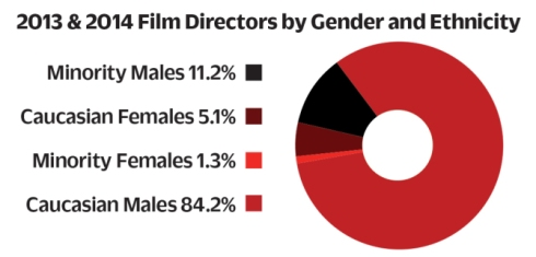 3DGA directors by gender and ethnicity copy