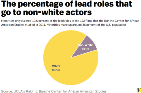 4UCLA Bunche Ctr percent white actors 2